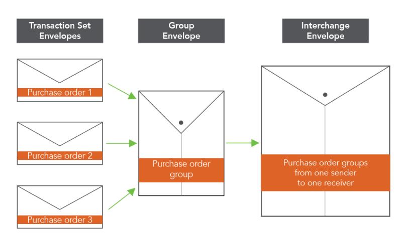 EDI Envelope