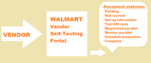Walmart EDI Testing
