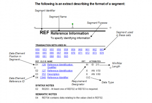 ASC X12 Manual ExamplesEDI Blog | EDI Blog