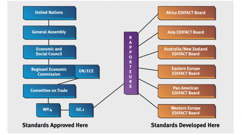 Edifact Standardedi Blog