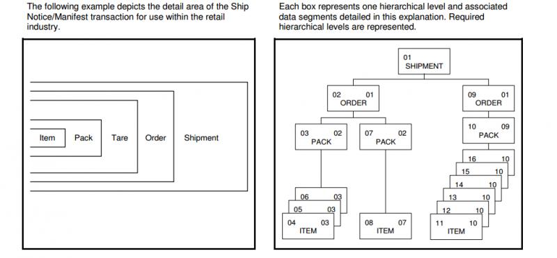 856 Ship Notice/Manifest