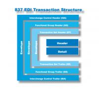 837 EDI structure