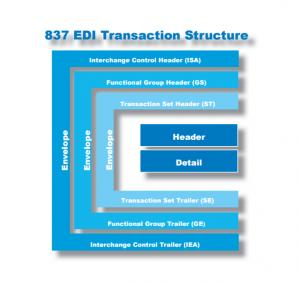 837 EDI Professional Claim