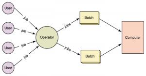CAQH CORE Batch Processing