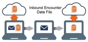 Inbound Encounter Data File