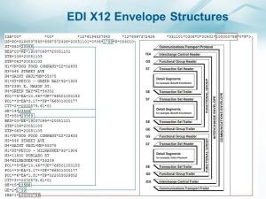 EDI Fundamentals Training