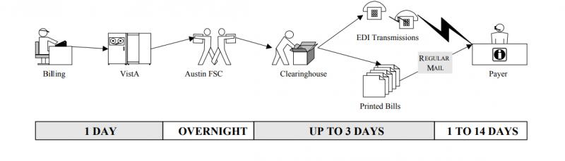 EDI Process Flow