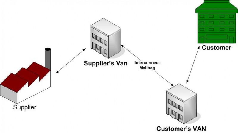 EDI Interconnects