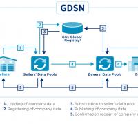 GDSN Work-Flow