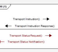 EDI Transport Instruction