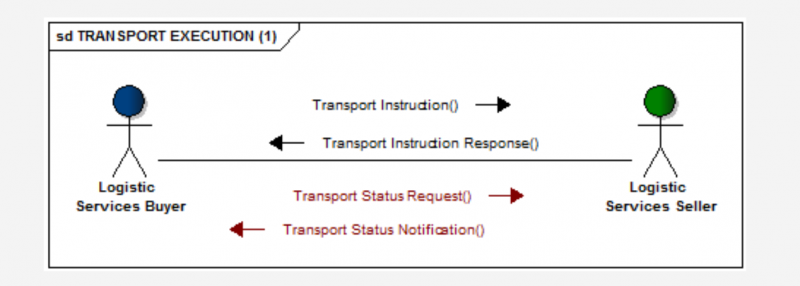 EDI Transport Instruction
