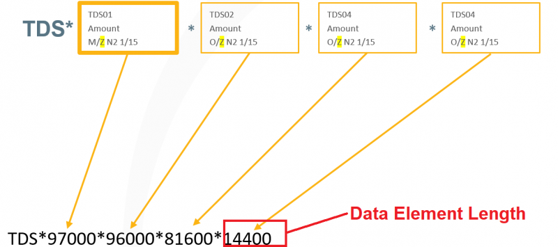 Data Element Length