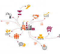 EDI supply chain